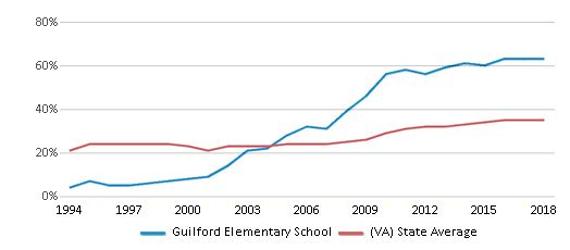 This chart display the percentage of students who is eligible for free lunch in Guilford Elementary School and the percentage of public school students who is eligible for free lunch in Virginia by year, with the latest 2017-18 school year data.
