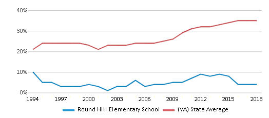 This chart display the percentage of students who is eligible for free lunch in Round Hill Elementary School and the percentage of public school students who is eligible for free lunch in Virginia by year, with the latest 2017-18 school year data.