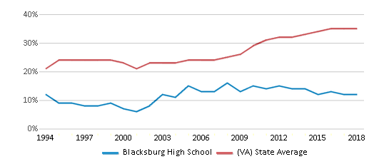 This chart display the percentage of students who is eligible for free lunch in Blacksburg High School and the percentage of public school students who is eligible for free lunch in Virginia by year, with the latest 2017-18 school year data.