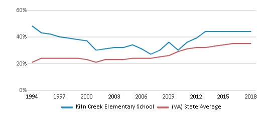 This chart display the percentage of students who is eligible for free lunch in Kiln Creek Elementary School and the percentage of public school students who is eligible for free lunch in Virginia by year, with the latest 2017-18 school year data.