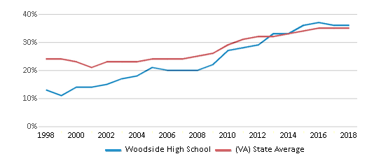 This chart display the percentage of students who is eligible for free lunch in Woodside High School and the percentage of public school students who is eligible for free lunch in Virginia by year, with the latest 2017-18 school year data.