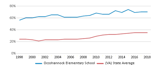 This chart display the percentage of students who is eligible for free lunch in Occohannock Elementary School and the percentage of public school students who is eligible for free lunch in Virginia by year, with the latest 2017-18 school year data.