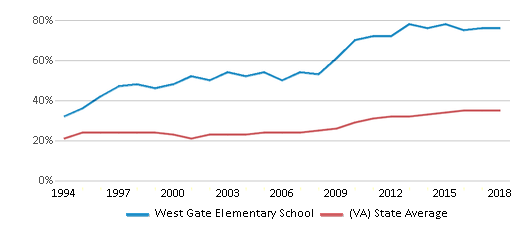 This chart display the percentage of students who is eligible for free lunch in West Gate Elementary School and the percentage of public school students who is eligible for free lunch in Virginia by year, with the latest 2017-18 school year data.