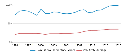 This chart display the percentage of students who is eligible for free lunch in Swansboro Elementary School and the percentage of public school students who is eligible for free lunch in Virginia by year, with the latest 2017-18 school year data.