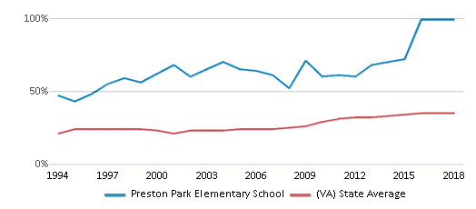 This chart display the percentage of students who is eligible for free lunch in Preston Park Elementary School and the percentage of public school students who is eligible for free lunch in Virginia by year, with the latest 2017-18 school year data.