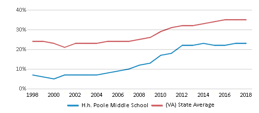 This chart display the percentage of students who is eligible for free lunch in H.h. Poole Middle School and the percentage of public school students who is eligible for free lunch in Virginia by year, with the latest 2017-18 school year data.