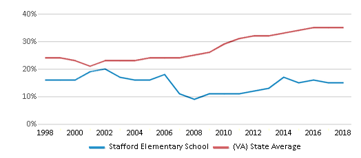 This chart display the percentage of students who is eligible for free lunch in Stafford Elementary School and the percentage of public school students who is eligible for free lunch in Virginia by year, with the latest 2017-18 school year data.