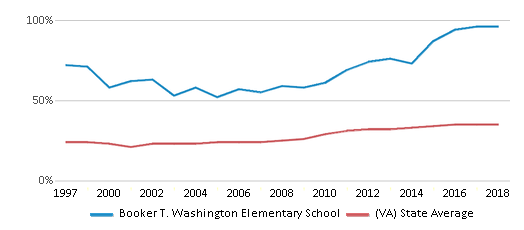 This chart display the percentage of students who is eligible for free lunch in Booker T. Washington Elementary School and the percentage of public school students who is eligible for free lunch in Virginia by year, with the latest 2017-18 school year data.