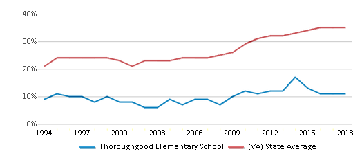 This chart display the percentage of students who is eligible for free lunch in Thoroughgood Elementary School and the percentage of public school students who is eligible for free lunch in Virginia by year, with the latest 2017-18 school year data.