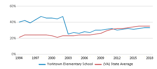 This chart display the percentage of students who is eligible for free lunch in Yorktown Elementary School and the percentage of public school students who is eligible for free lunch in Virginia by year, with the latest 2017-18 school year data.