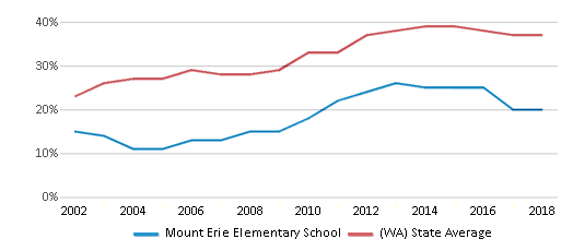 This chart display the percentage of students who is eligible for free lunch in Mount Erie Elementary School and the percentage of public school students who is eligible for free lunch in Washington by year, with the latest 2017-18 school year data.