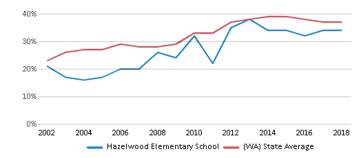 This chart display the percentage of students who is eligible for free lunch in Hazelwood Elementary School and the percentage of public school students who is eligible for free lunch in Washington by year, with the latest 2017-18 school year data.
