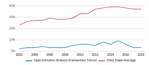 This chart display the percentage of students who is eligible for free lunch in Capt Johnston Blakely Elementary School and the percentage of public school students who is eligible for free lunch in Washington by year, with the latest 2017-18 school year data.