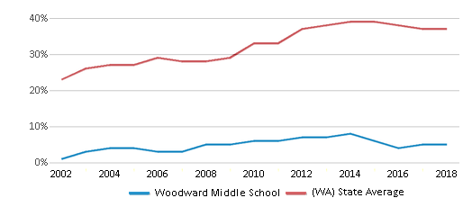 This chart display the percentage of students who is eligible for free lunch in Woodward Middle School and the percentage of public school students who is eligible for free lunch in Washington by year, with the latest 2017-18 school year data.