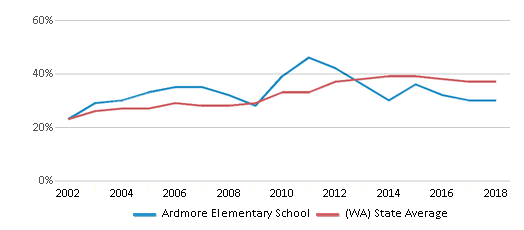 This chart display the percentage of students who is eligible for free lunch in Ardmore Elementary School and the percentage of public school students who is eligible for free lunch in Washington by year, with the latest 2017-18 school year data.