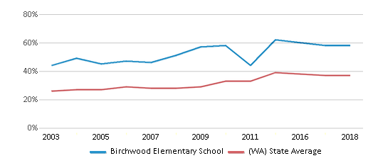 This chart display the percentage of students who is eligible for free lunch in Birchwood Elementary School and the percentage of public school students who is eligible for free lunch in Washington by year, with the latest 2017-18 school year data.