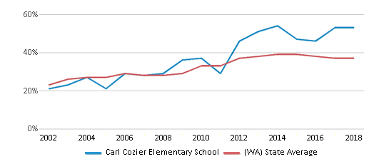 This chart display the percentage of students who is eligible for free lunch in Carl Cozier Elementary School and the percentage of public school students who is eligible for free lunch in Washington by year, with the latest 2017-18 school year data.