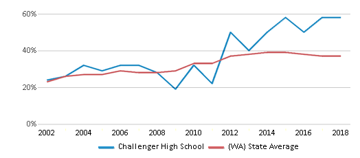 This chart display the percentage of students who is eligible for free lunch in Challenger High School and the percentage of public school students who is eligible for free lunch in Washington by year, with the latest 2017-18 school year data.