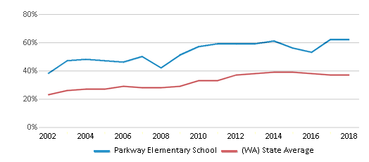 This chart display the percentage of students who is eligible for free lunch in Parkway Elementary School and the percentage of public school students who is eligible for free lunch in Washington by year, with the latest 2017-18 school year data.