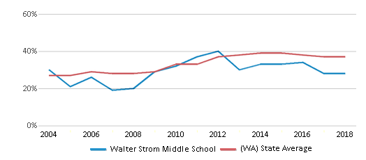 This chart display the percentage of students who is eligible for free lunch in Walter Strom Middle School and the percentage of public school students who is eligible for free lunch in Washington by year, with the latest 2017-18 school year data.