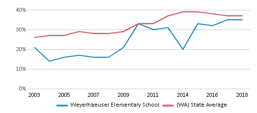 This chart display the percentage of students who is eligible for free lunch in Weyerhaeuser Elementary School and the percentage of public school students who is eligible for free lunch in Washington by year, with the latest 2017-18 school year data.