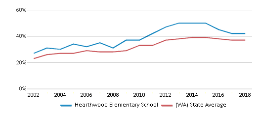 This chart display the percentage of students who is eligible for free lunch in Hearthwood Elementary School and the percentage of public school students who is eligible for free lunch in Washington by year, with the latest 2017-18 school year data.