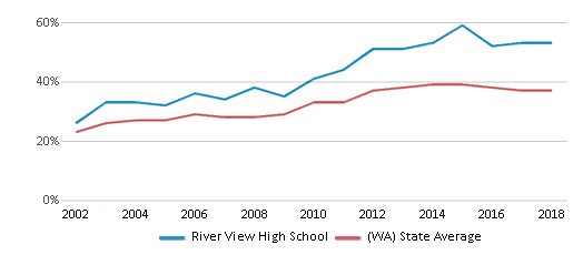 This chart display the percentage of students who is eligible for free lunch in River View High School and the percentage of public school students who is eligible for free lunch in Washington by year, with the latest 2017-18 school year data.