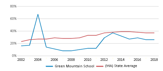 This chart display the percentage of students who is eligible for free lunch in Green Mountain School and the percentage of public school students who is eligible for free lunch in Washington by year, with the latest 2017-18 school year data.