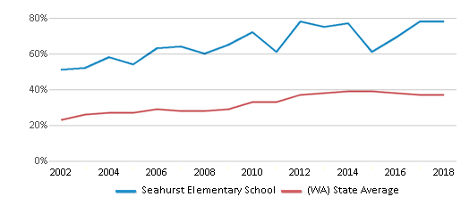 This chart display the percentage of students who is eligible for free lunch in Seahurst Elementary School and the percentage of public school students who is eligible for free lunch in Washington by year, with the latest 2017-18 school year data.