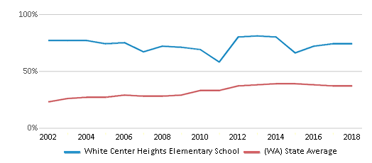 This chart display the percentage of students who is eligible for free lunch in White Center Heights Elementary School and the percentage of public school students who is eligible for free lunch in Washington by year, with the latest 2017-18 school year data.
