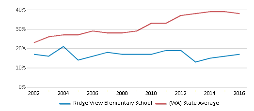 This chart display the percentage of students who is eligible for free lunch in Ridge View Elementary School and the percentage of public school students who is eligible for free lunch in Washington by year, with the latest 2015-16 school year data.