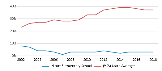 This chart display the percentage of students who is eligible for free lunch in Alcott Elementary School and the percentage of public school students who is eligible for free lunch in Washington by year, with the latest 2017-18 school year data.