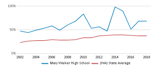 This chart display the percentage of students who is eligible for free lunch in Mary Walker High School and the percentage of public school students who is eligible for free lunch in Washington by year, with the latest 2017-18 school year data.