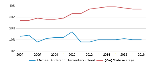 This chart display the percentage of students who is eligible for free lunch in Michael Anderson Elementary School and the percentage of public school students who is eligible for free lunch in Washington by year, with the latest 2017-18 school year data.
