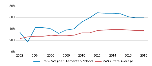 This chart display the percentage of students who is eligible for free lunch in Frank Wagner Elementary School and the percentage of public school students who is eligible for free lunch in Washington by year, with the latest 2017-18 school year data.