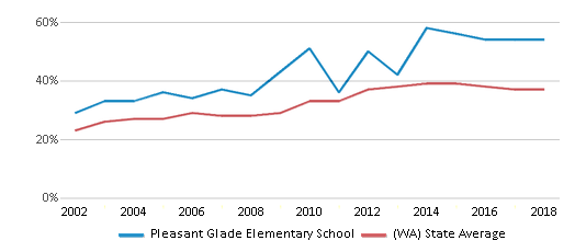 This chart display the percentage of students who is eligible for free lunch in Pleasant Glade Elementary School and the percentage of public school students who is eligible for free lunch in Washington by year, with the latest 2017-18 school year data.