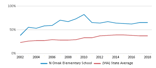 This chart display the percentage of students who is eligible for free lunch in N Omak Elementary School and the percentage of public school students who is eligible for free lunch in Washington by year, with the latest 2017-18 school year data.