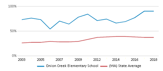 This chart display the percentage of students who is eligible for free lunch in Onion Creek Elementary School and the percentage of public school students who is eligible for free lunch in Washington by year, with the latest 2017-18 school year data.