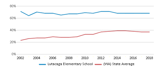 This chart display the percentage of students who is eligible for free lunch in Lutacaga Elementary School and the percentage of public school students who is eligible for free lunch in Washington by year, with the latest 2017-18 school year data.