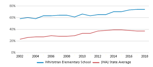 This chart display the percentage of students who is eligible for free lunch in Whitstran Elementary School and the percentage of public school students who is eligible for free lunch in Washington by year, with the latest 2017-18 school year data.