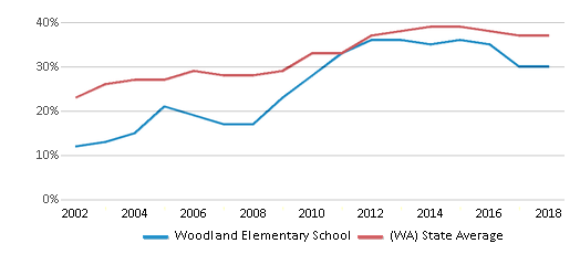 This chart display the percentage of students who is eligible for free lunch in Woodland Elementary School and the percentage of public school students who is eligible for free lunch in Washington by year, with the latest 2017-18 school year data.