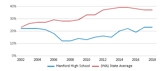 This chart display the percentage of students who is eligible for free lunch in Hanford High School and the percentage of public school students who is eligible for free lunch in Washington by year, with the latest 2017-18 school year data.