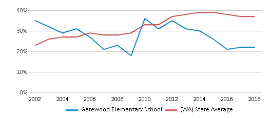This chart display the percentage of students who is eligible for free lunch in Gatewood Elementary School and the percentage of public school students who is eligible for free lunch in Washington by year, with the latest 2017-18 school year data.