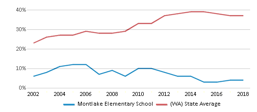 This chart display the percentage of students who is eligible for free lunch in Montlake Elementary School and the percentage of public school students who is eligible for free lunch in Washington by year, with the latest 2017-18 school year data.