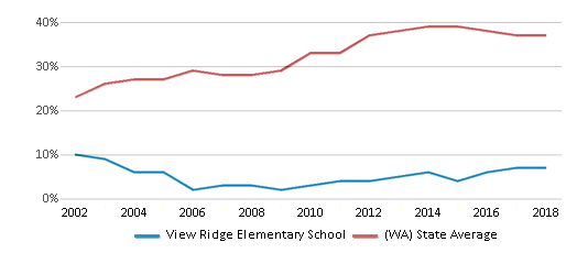 This chart display the percentage of students who is eligible for free lunch in View Ridge Elementary School and the percentage of public school students who is eligible for free lunch in Washington by year, with the latest 2017-18 school year data.