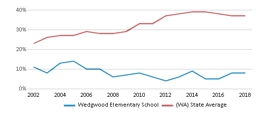This chart display the percentage of students who is eligible for free lunch in Wedgwood Elementary School and the percentage of public school students who is eligible for free lunch in Washington by year, with the latest 2017-18 school year data.