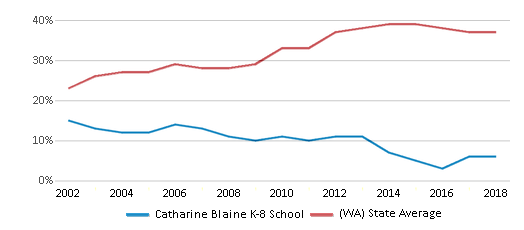 This chart display the percentage of students who is eligible for free lunch in Catharine Blaine K-8 School and the percentage of public school students who is eligible for free lunch in Washington by year, with the latest 2017-18 school year data.