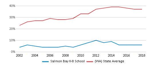 This chart display the percentage of students who is eligible for free lunch in Salmon Bay K-8 School and the percentage of public school students who is eligible for free lunch in Washington by year, with the latest 2017-18 school year data.