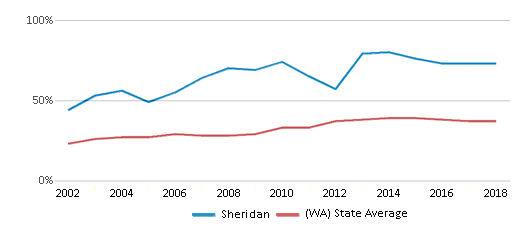 This chart display the percentage of students who is eligible for free lunch in Sheridan and the percentage of public school students who is eligible for free lunch in Washington by year, with the latest 2017-18 school year data.