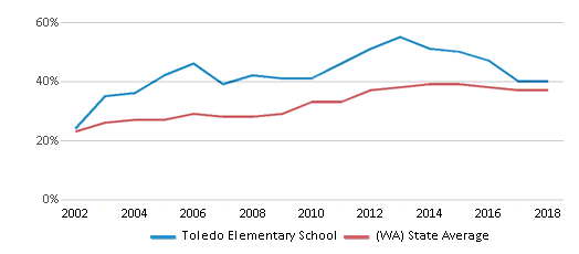This chart display the percentage of students who is eligible for free lunch in Toledo Elementary School and the percentage of public school students who is eligible for free lunch in Washington by year, with the latest 2017-18 school year data.
